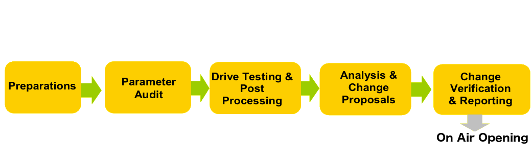 Radio Network Initial Tuning Process Flow